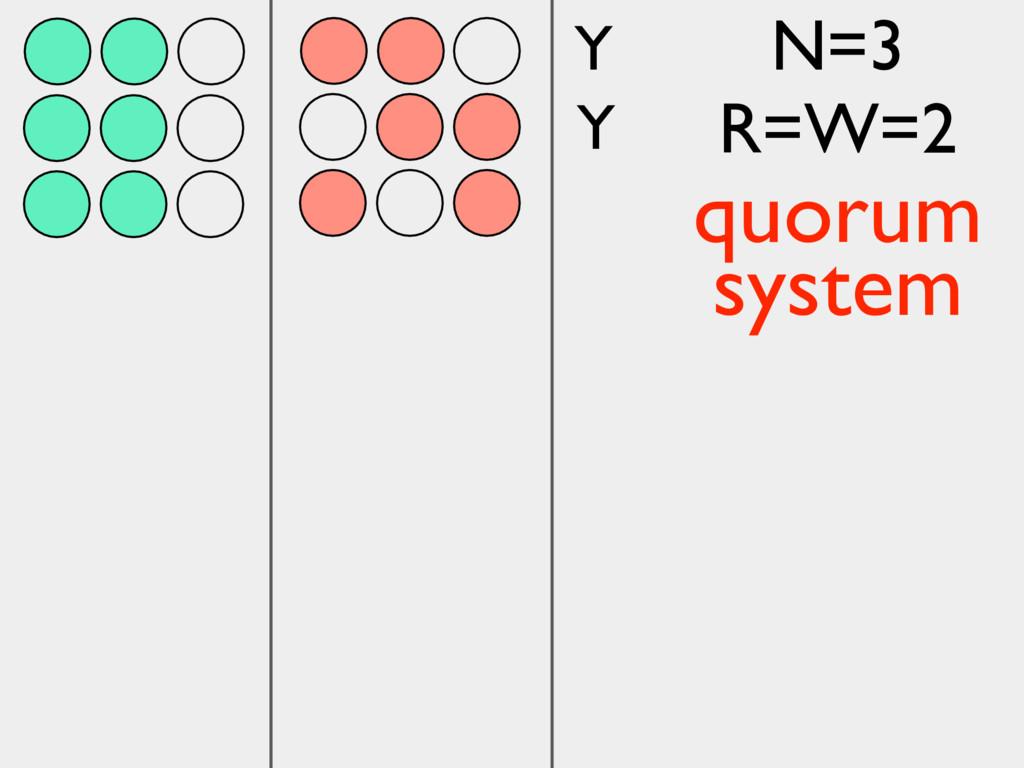 Y Y N=3 R=W=2 quorum system