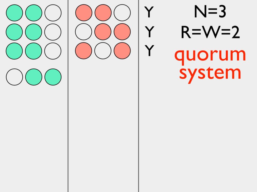 Y Y Y N=3 R=W=2 quorum system