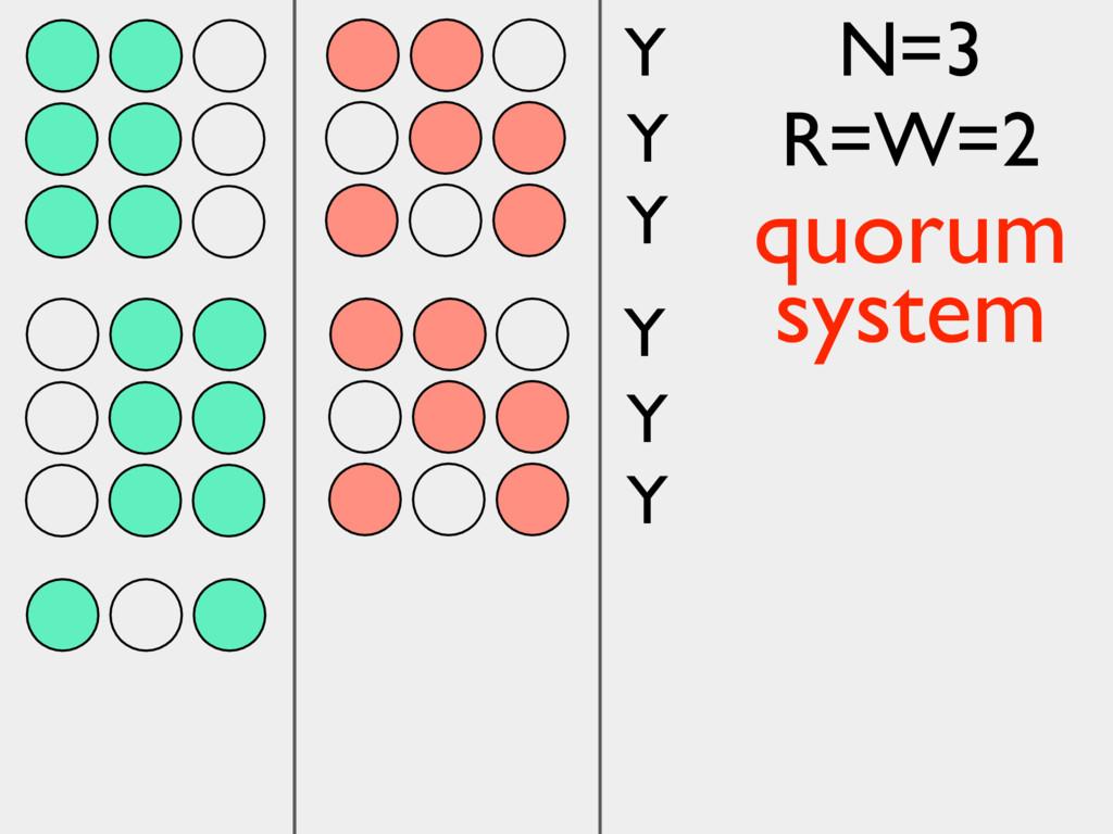 Y Y Y Y Y Y N=3 R=W=2 quorum system
