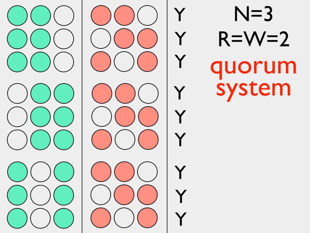 Y Y Y Y Y Y Y Y Y N=3 R=W=2 quorum system