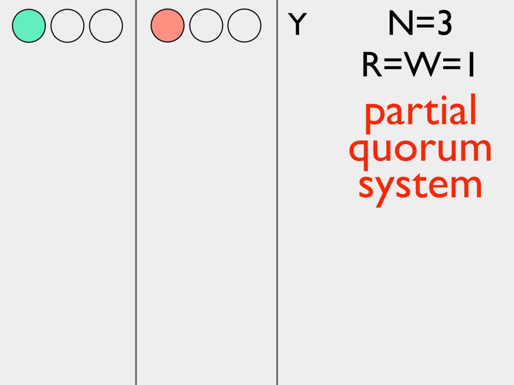 Y N=3 R=W=1 partial quorum system