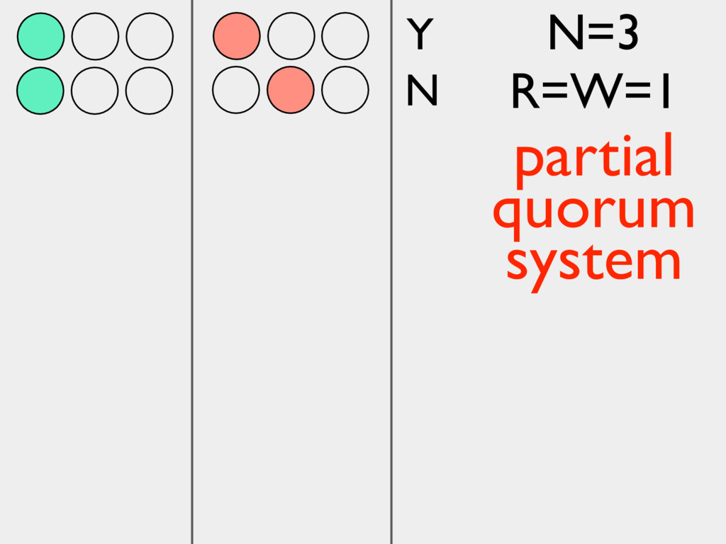 Y N N=3 R=W=1 partial quorum system