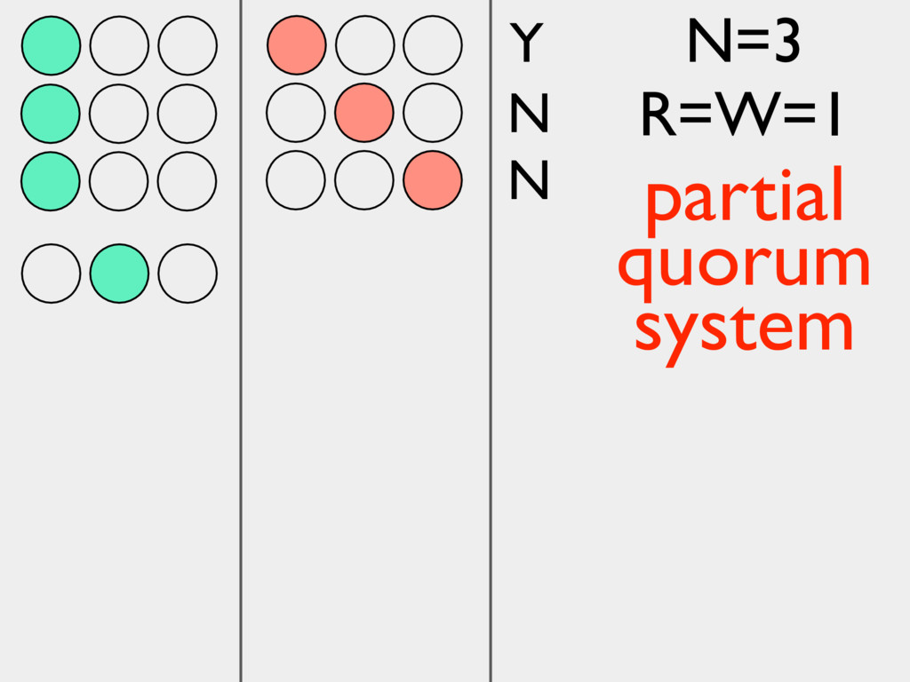 Y N N N=3 R=W=1 partial quorum system