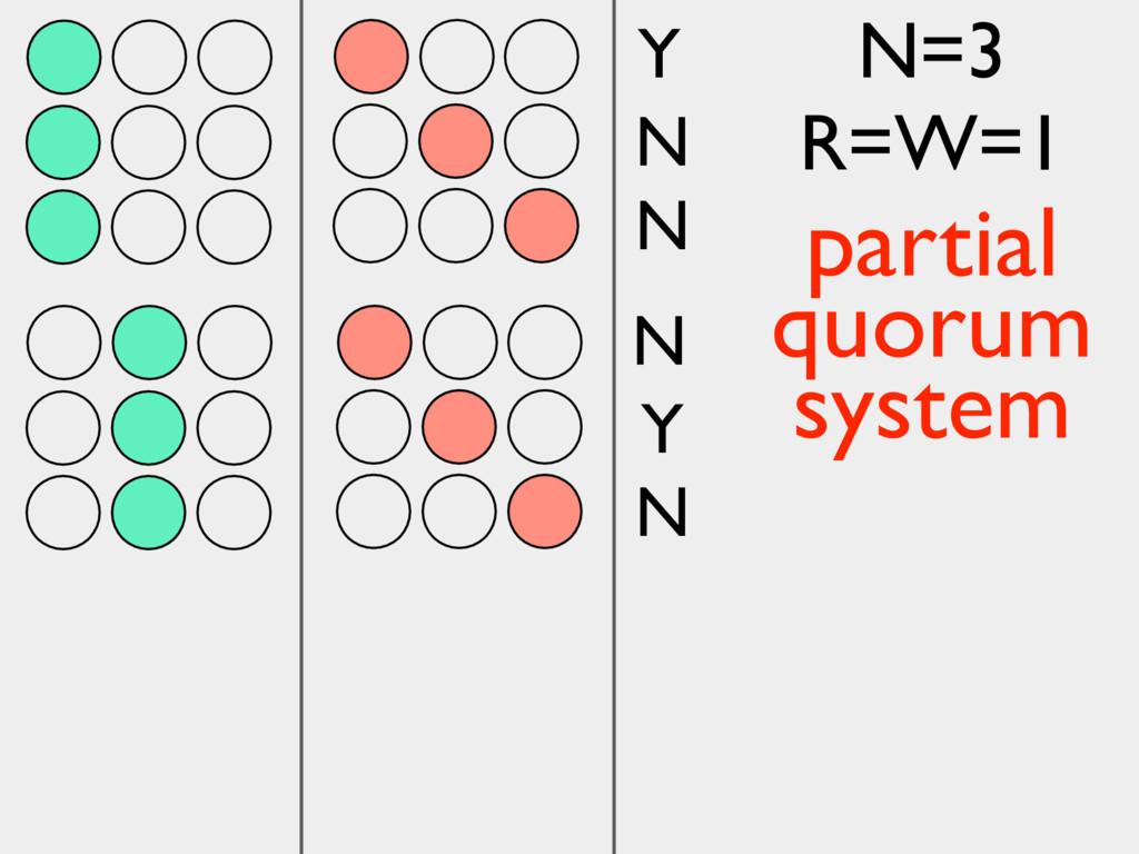 Y N N N Y N N=3 R=W=1 partial quorum system