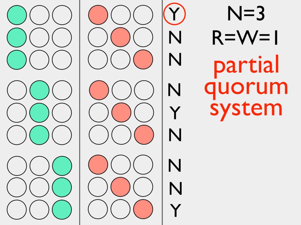 Y N N N Y N N N Y N=3 R=W=1 partial quorum syst...