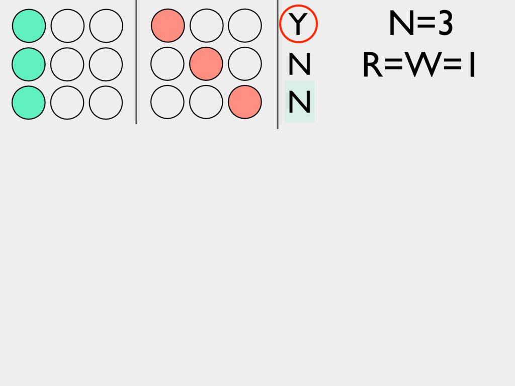 N N Y N=3 R=W=1