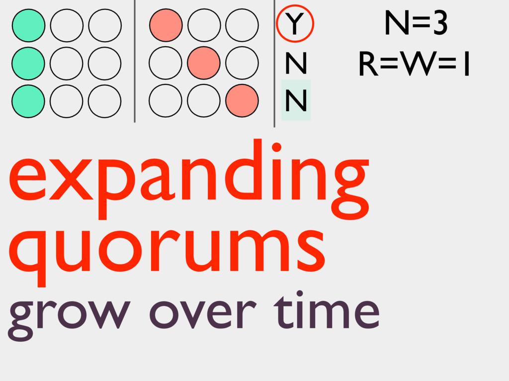 N N Y expanding quorums grow over time N=3 R=W=1