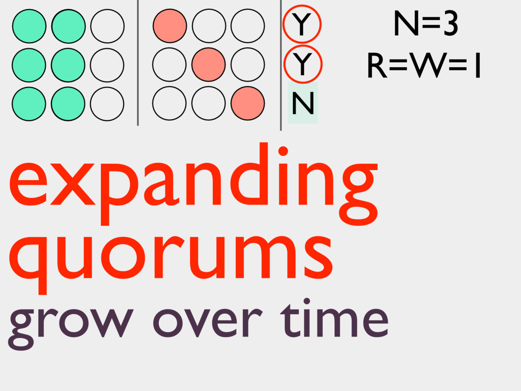 N Y Y expanding quorums grow over time N=3 R=W=1