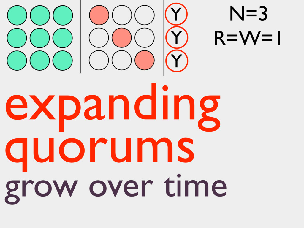 Y Y Y expanding quorums grow over time N=3 R=W=1