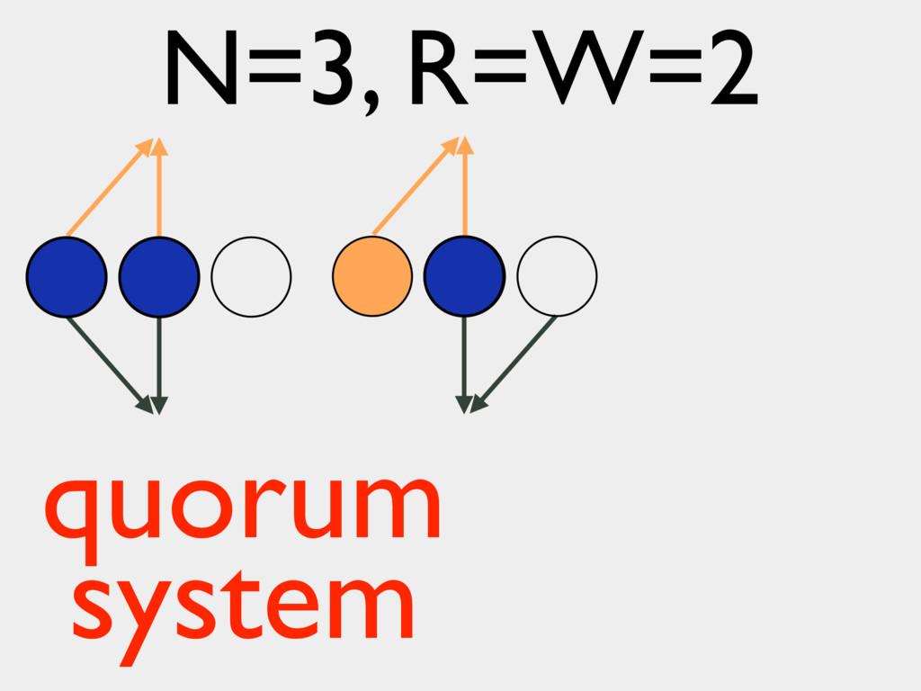N=3, R=W=2 quorum system