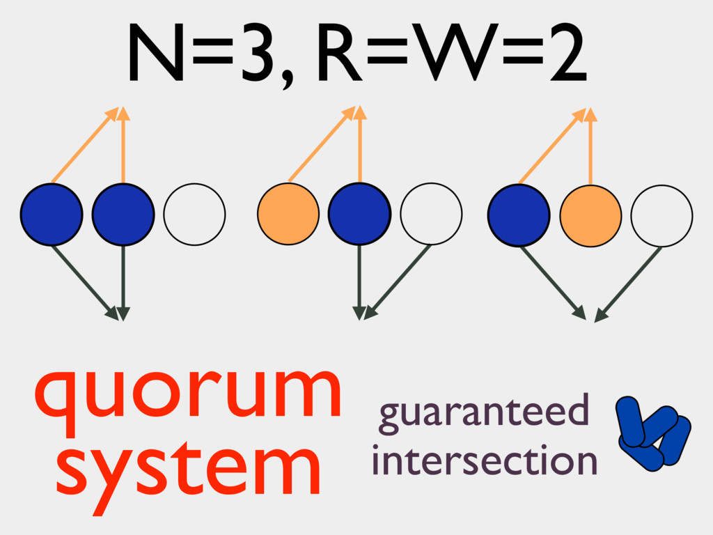 guaranteed intersection N=3, R=W=2 quorum system