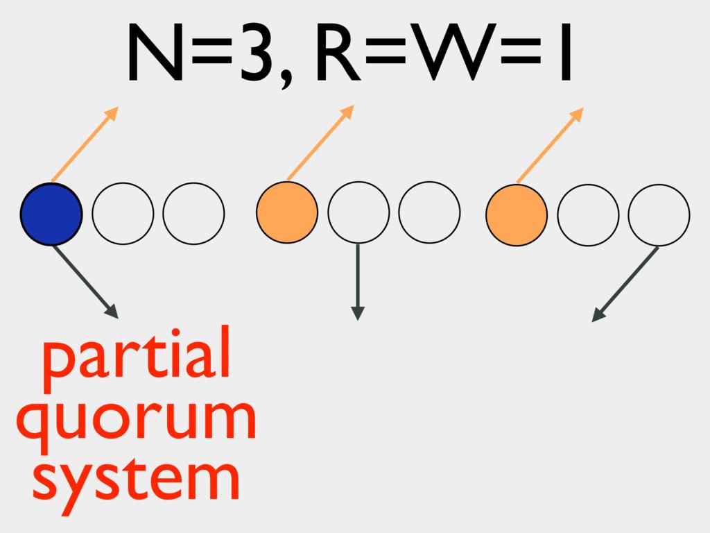 N=3, R=W=1 partial quorum system