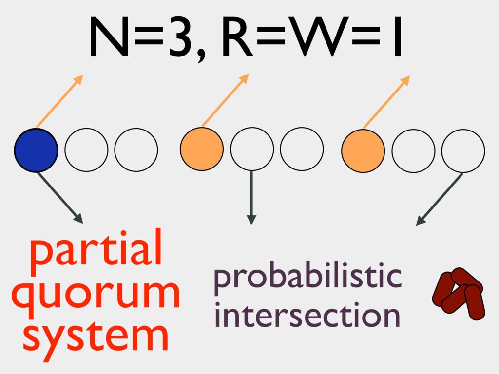 N=3, R=W=1 partial quorum system probabilistic ...