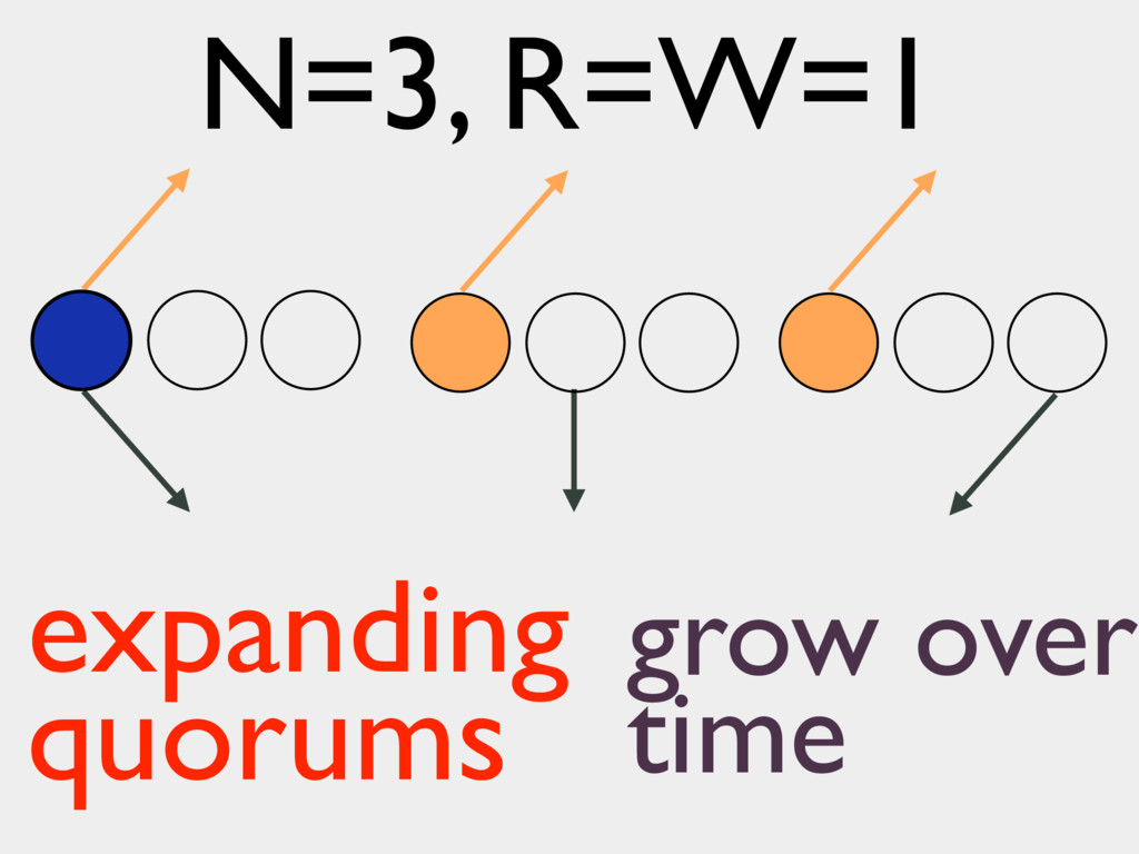 expanding quorums N=3, R=W=1 grow over time