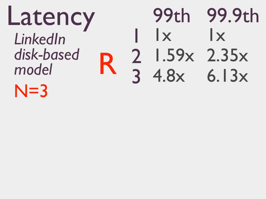 99th 99.9th 1 1x 1x 2 1.59x 2.35x 3 4.8x 6.13x ...