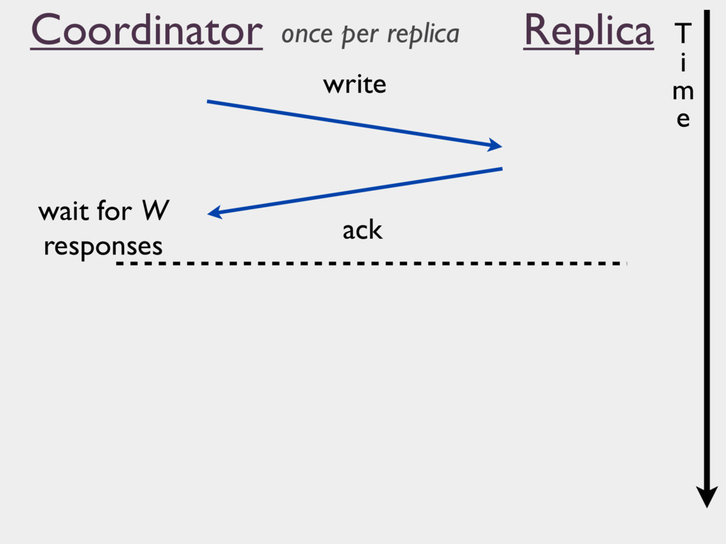 Coordinator Replica write ack wait for W respon...