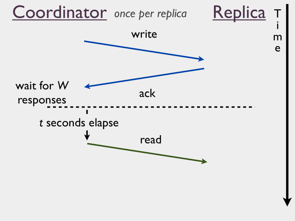 Coordinator Replica write ack read wait for W r...