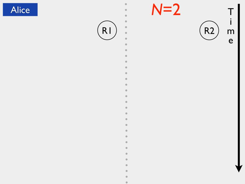 R1 N=2 T i m e Alice R2