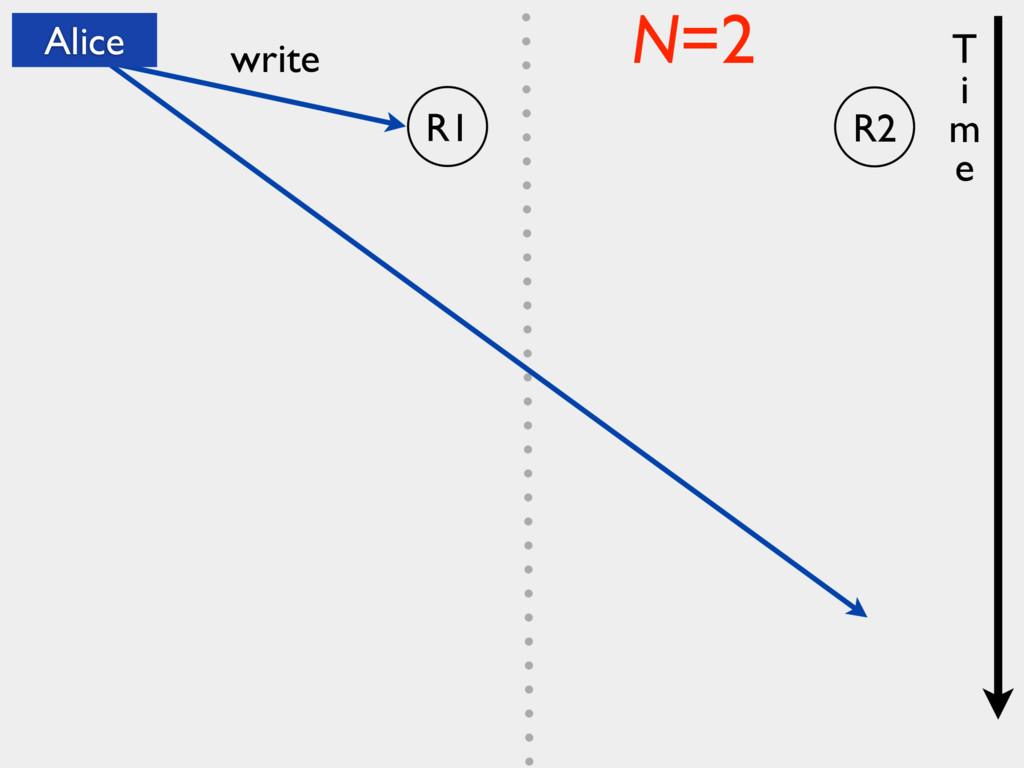 R1 write N=2 T i m e Alice R2