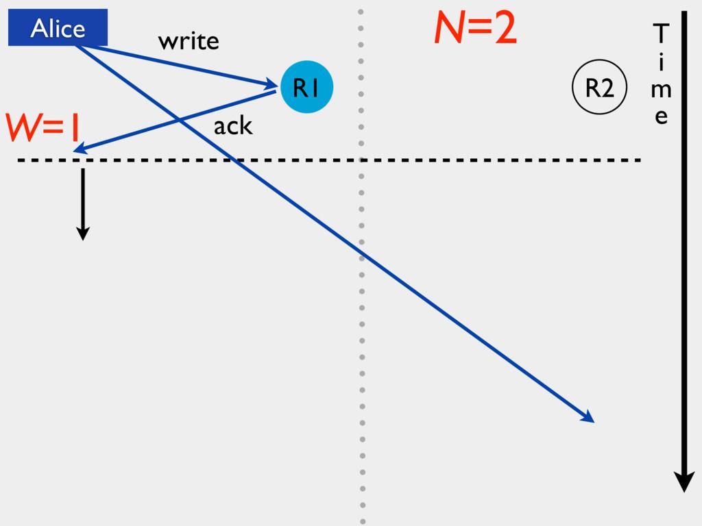 write ack W=1 N=2 T i m e Alice R2 R1