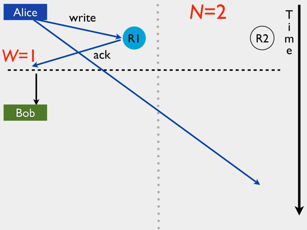 write ack W=1 N=2 T i m e Alice Bob R2 R1