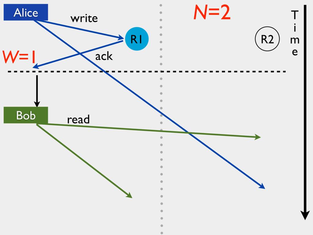 write ack read W=1 N=2 T i m e Alice Bob R2 R1