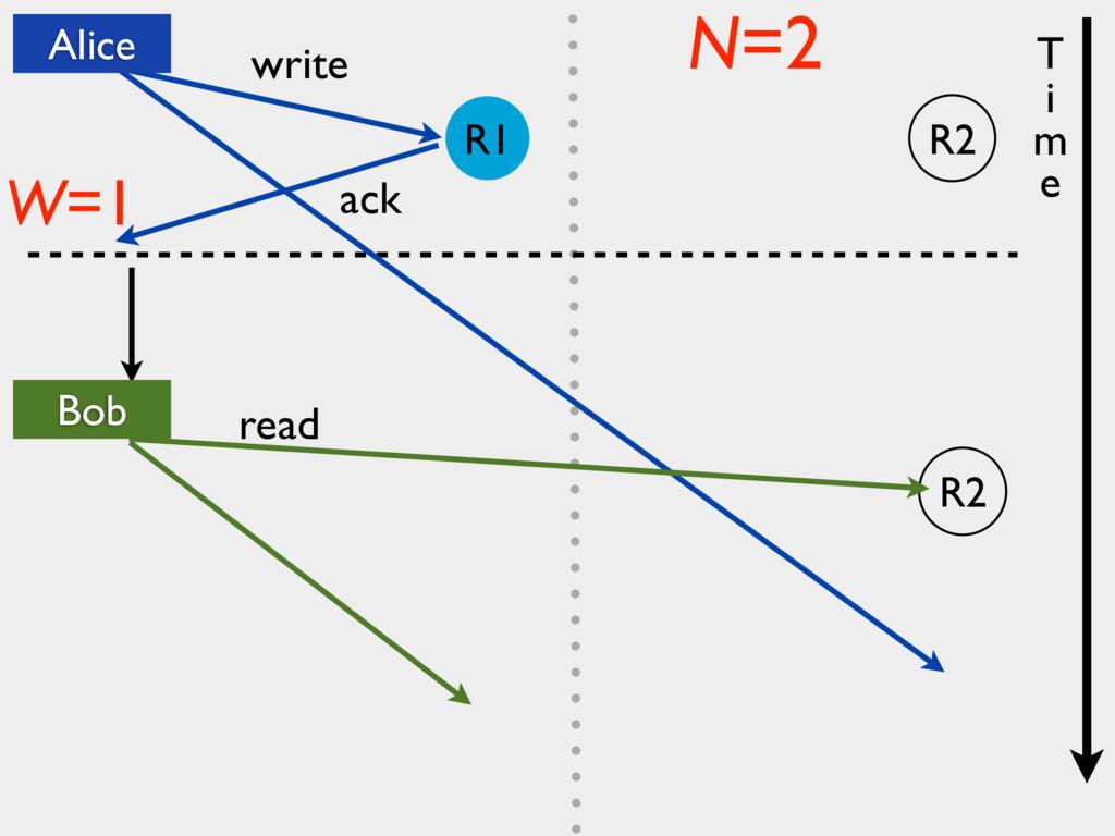 R2 write ack read W=1 N=2 T i m e Alice Bob R2 ...
