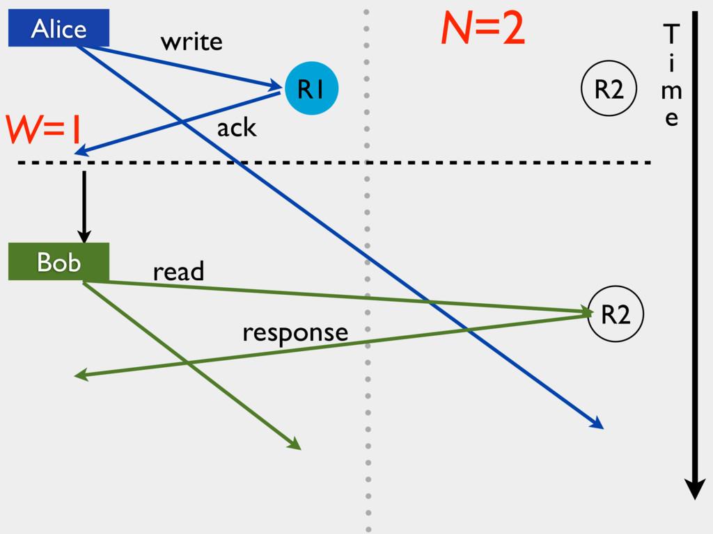 R2 write ack read W=1 N=2 response T i m e Alic...