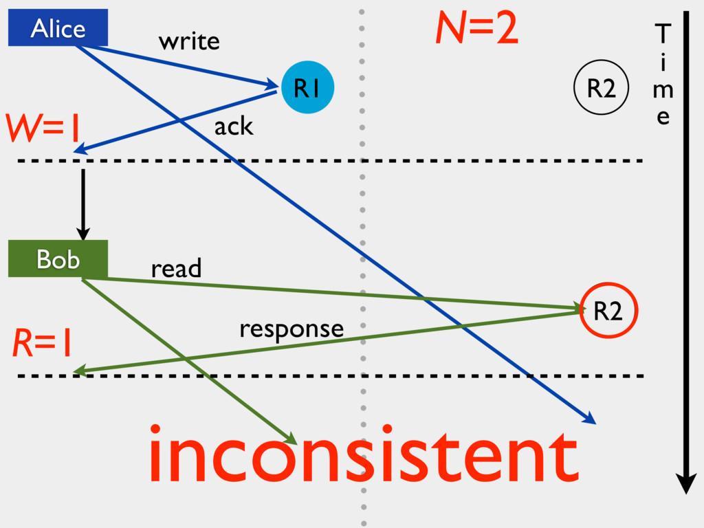 R2 write ack read W=1 R=1 N=2 response T i m e ...