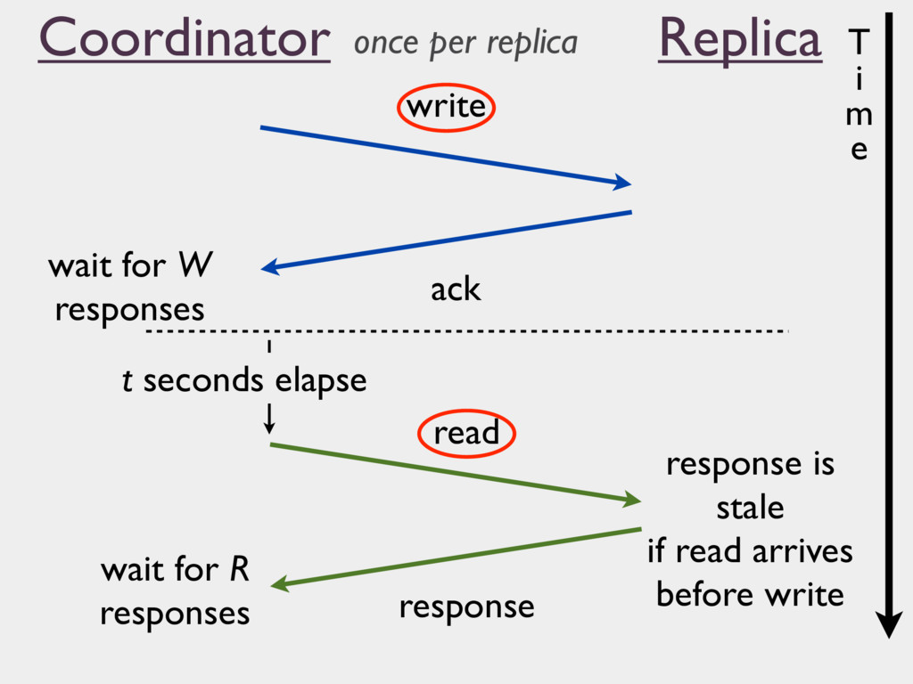 write ack read response wait for W responses t ...