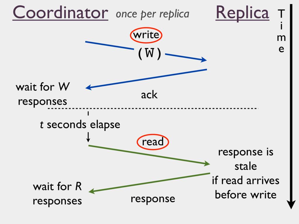 (W) write ack read response wait for W response...