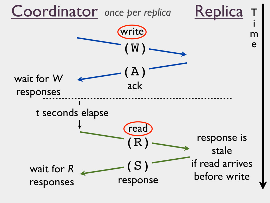 (R) (W) write ack read response wait for W resp...