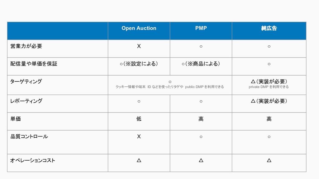 Open Auction PMP 純広告 営業力が必要 X ○ ○ 配信量や単価を保証 ○(※...