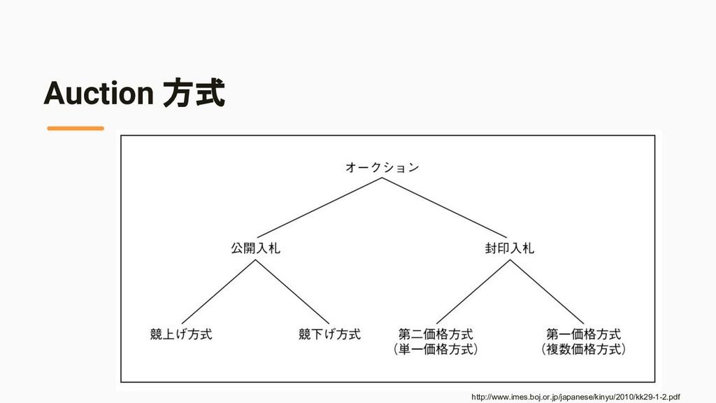 Auction 方式 http://www.imes.boj.or.jp/japanese/k...