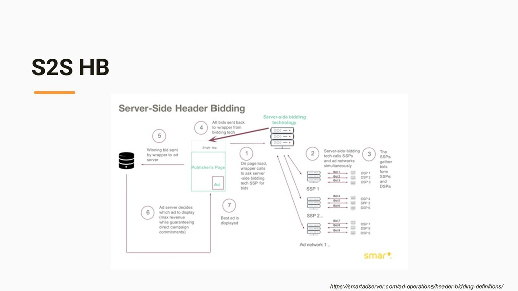 S2S HB https://smartadserver.com/ad-operations/...