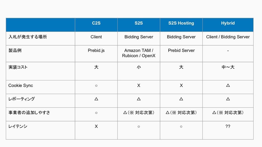 C2S S2S S2S Hosting Hybrid 入札が発生する場所 Client Bid...