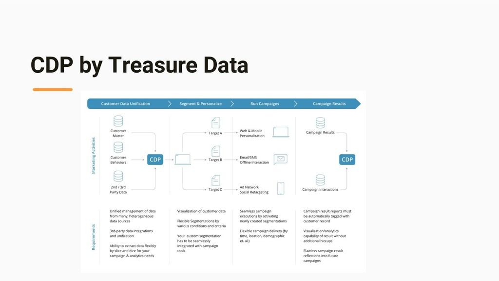 CDP by Treasure Data