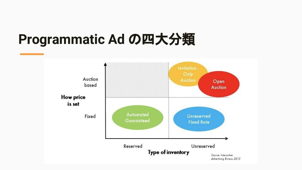 Programmatic Ad の四大分類