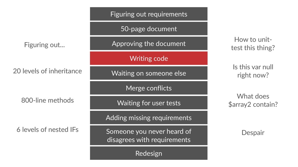 Waiting for user tests Merge conflicts Adding m...