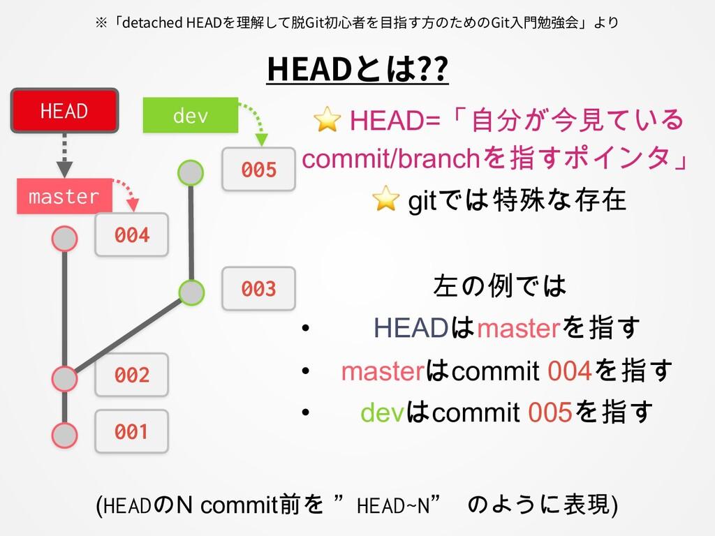 ⭐ HEAD=「自分が今見ている commit/branchを指すポインタ」 ⭐ gitでは特...