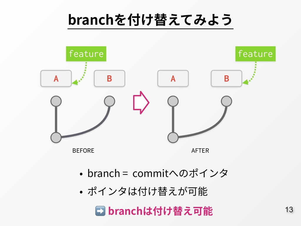 13 branchを付け替えてみよう ➡ branchは付け替え可能 feature A B ...