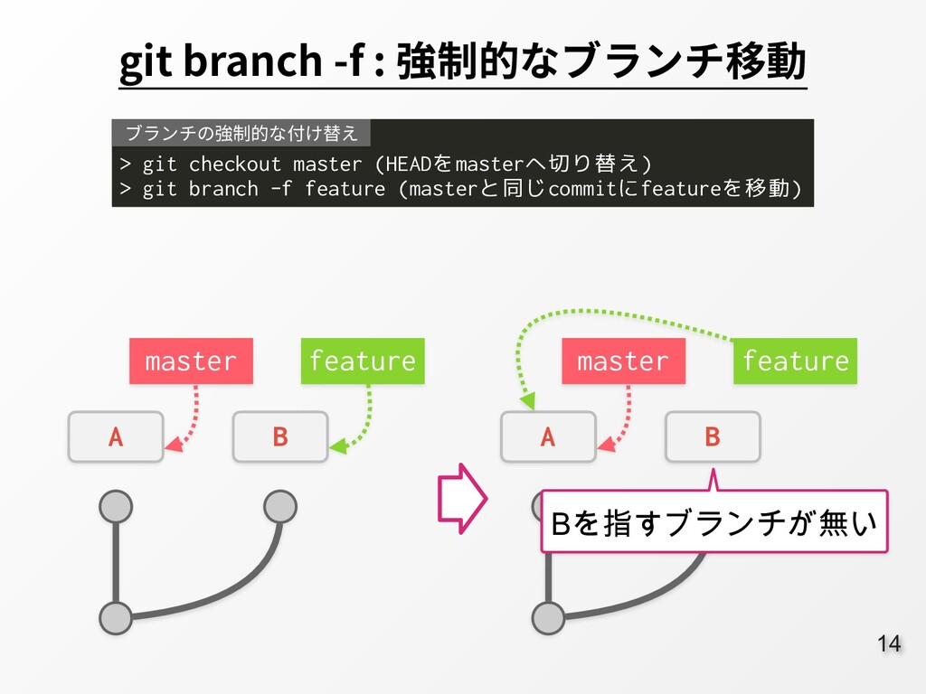 14 git branch -f : 強制的なブランチ移動 > git checkout ma...