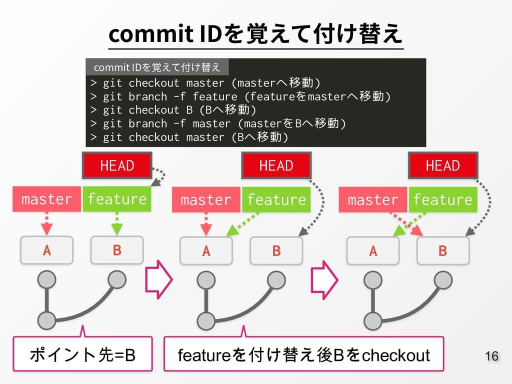 16 commit IDを覚えて付け替え master A B feature ポイント先=B...