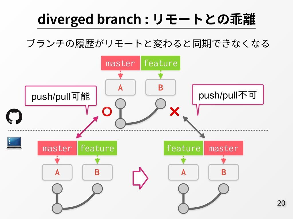 20 diverged branch : リモートとの乖離 ブランチの履歴がリモートと変わると...