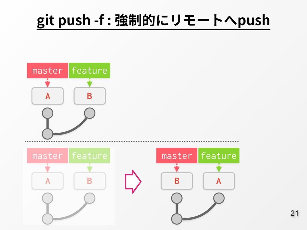 21 git push -f : 強制的にリモートへpush master A B featu...