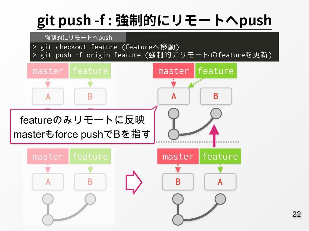 22 git push -f : 強制的にリモートへpush master A B featu...