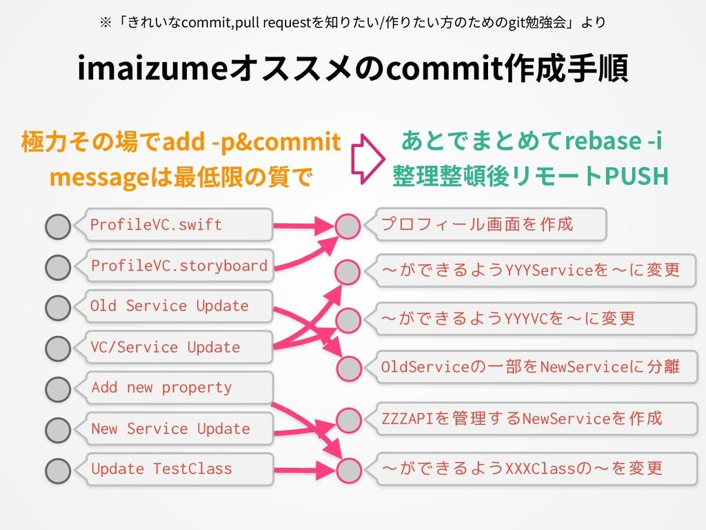 imaizumeオススメのcommit作成⼿順 ProfileVC.swift 極⼒その場でa...