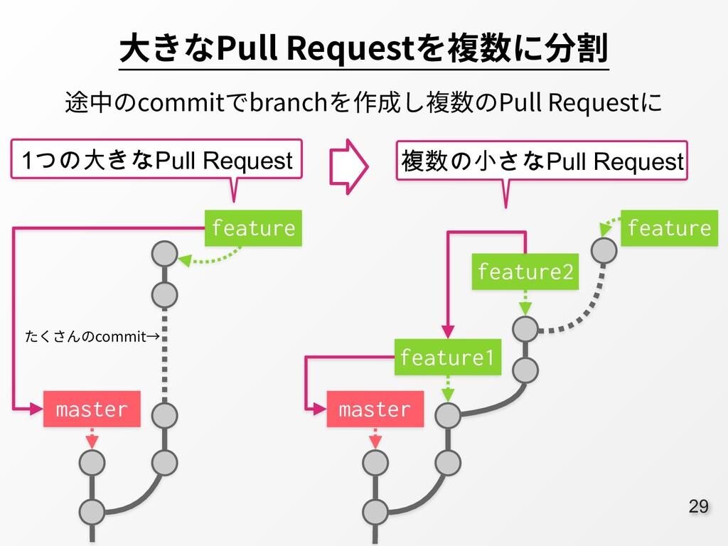 29 ⼤きなPull Requestを複数に分割 途中のcommitでbranchを作成し複数...