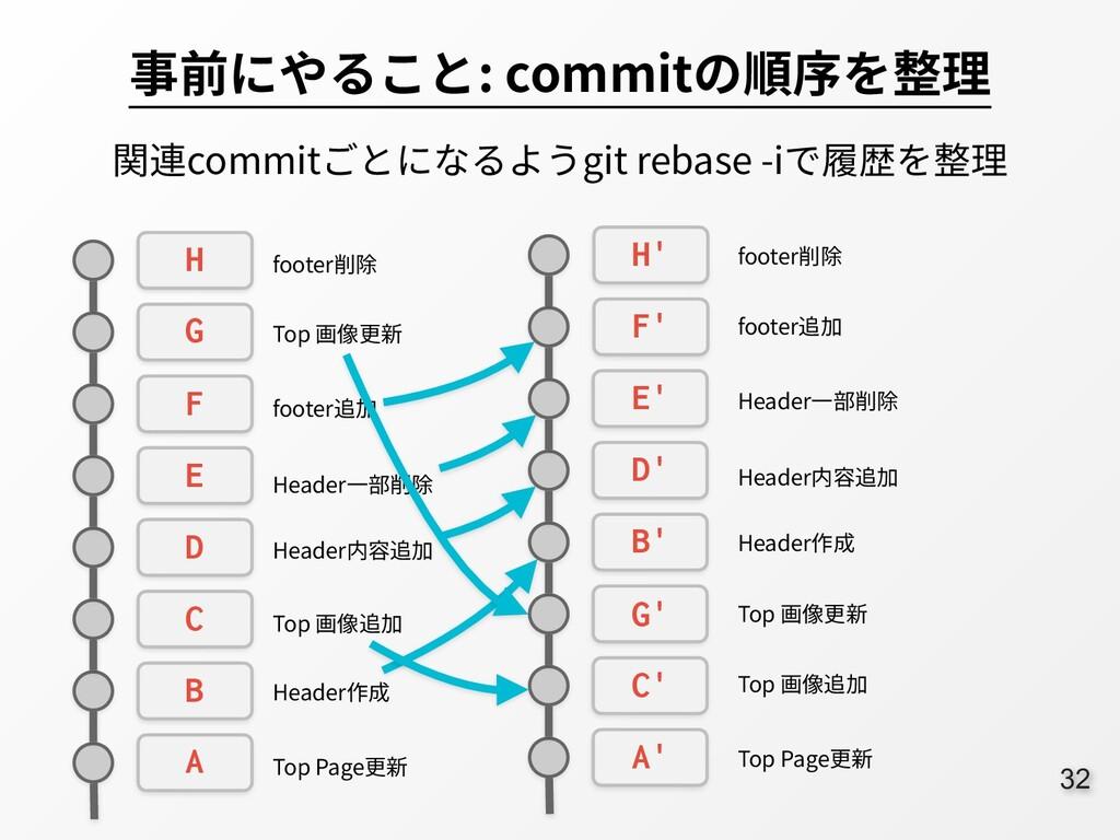 32 事前にやること: commitの順序を整理 関連commitごとになるようgit reb...