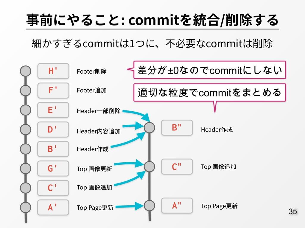 35 事前にやること: commitを統合/削除する 細かすぎるcommitは1つに、不必要な...